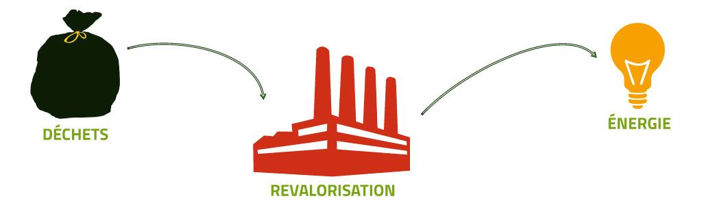 revalorisation energetique-01