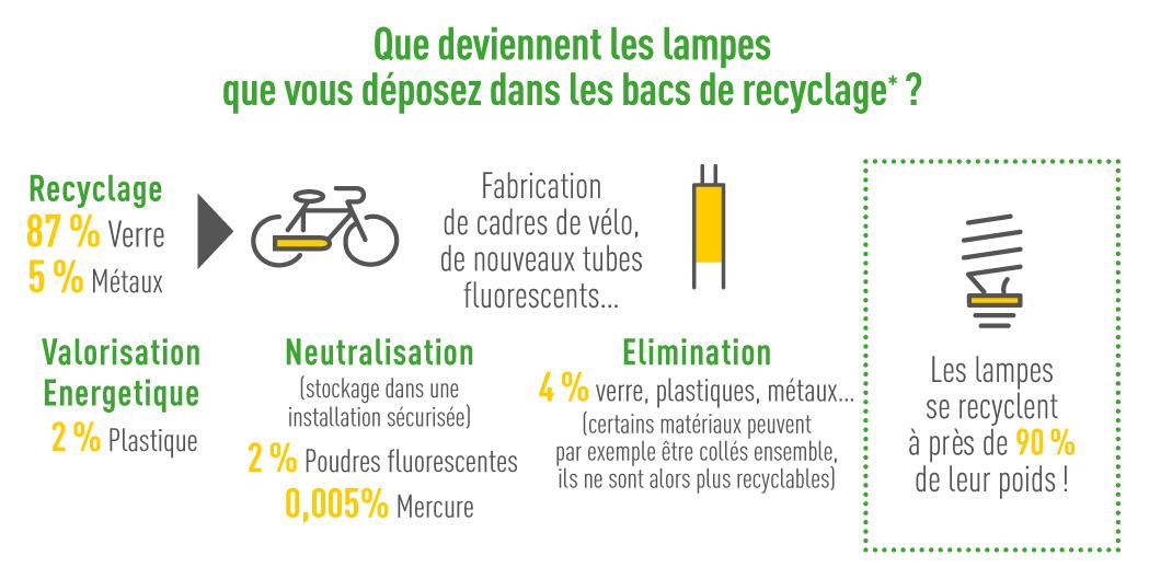 De Sambre Et Des Recyclage Lampes Maubeuge Val Usagées Agglo Collecte yOP0vwm8nN